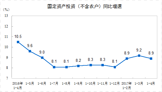 圖片來源:中國國家統計局