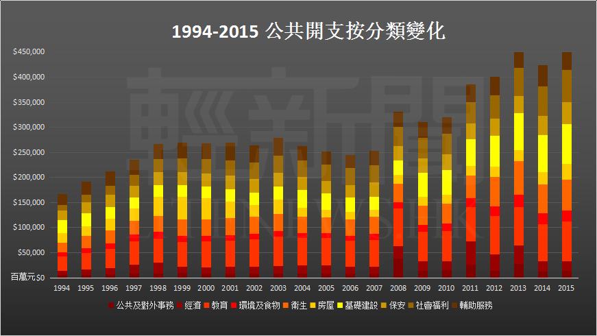 1994-2015 開支變化