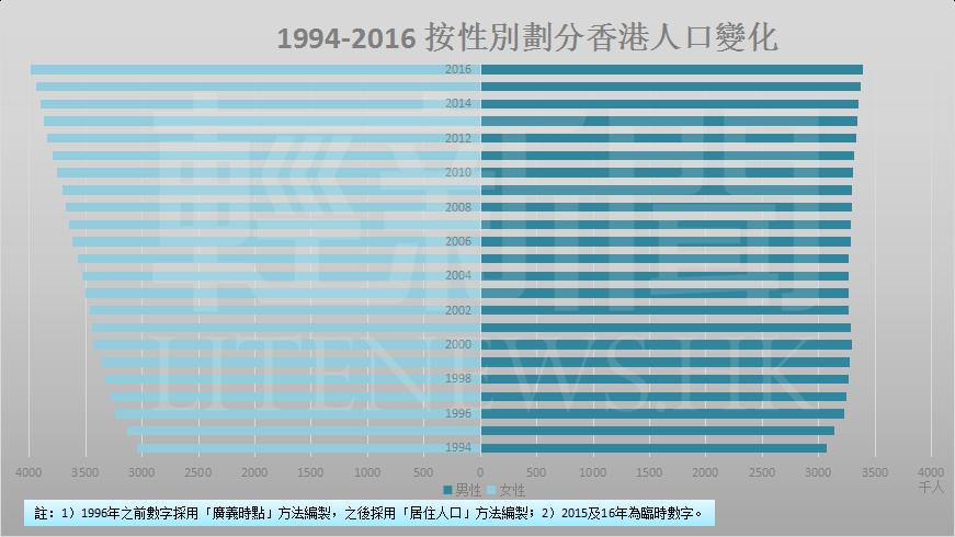 1994-2016 人口-按性別劃分