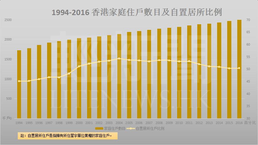 1994-2016 家庭-數目及置業率