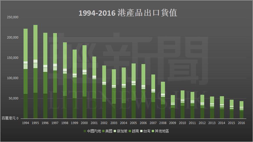 1994-2016 港產品出口貨值