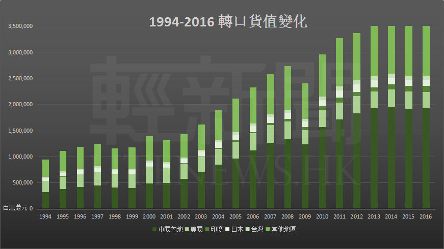 1994-2016 轉口貨值