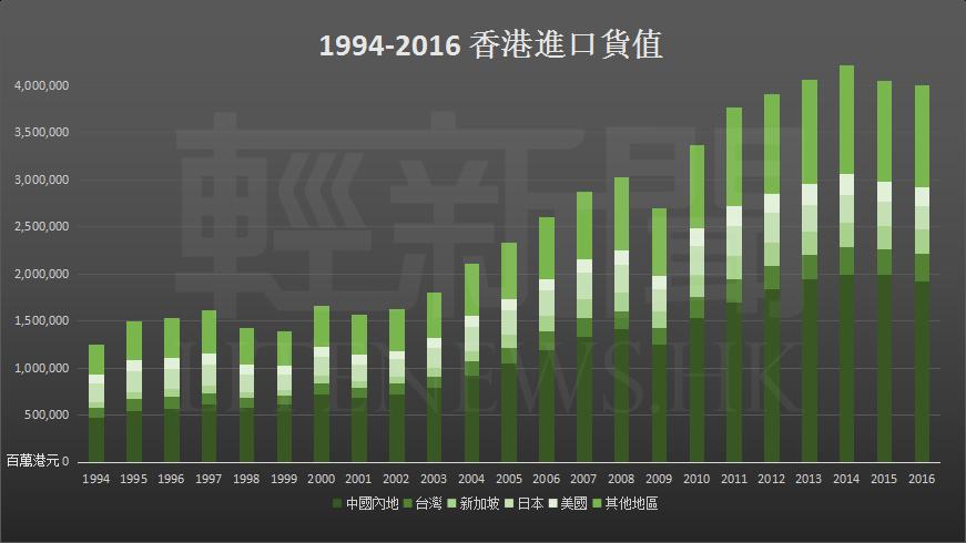 1994-2016 進口貨值
